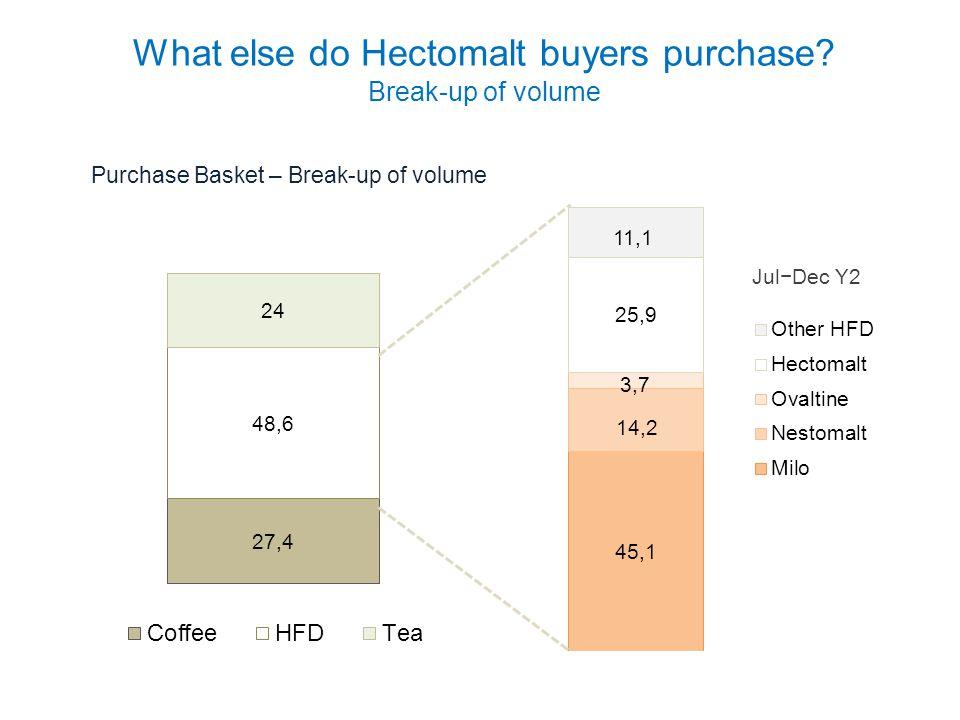 What else do Hectomalt buyers purchase? Break-up of volume Jul−Dec Y2 Purchase Basket – Break-up of volume