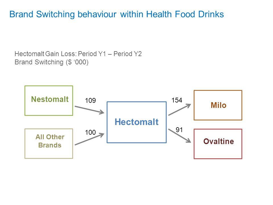 Brand Switching behaviour within Health Food Drinks Hectomalt 154 91 109 100 All Other Brands Nestomalt Milo Ovaltine Hectomalt Gain Loss: Period Y1 –