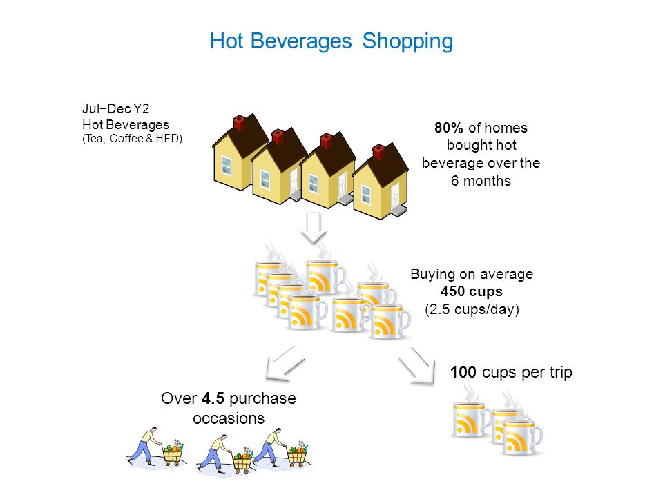 Hot Beverages Shopping 80% of homes bought hot beverage over the 6 months Buying on average 450 cups (2.5 cups/day) Over 4.5 purchase occasions 100 cu