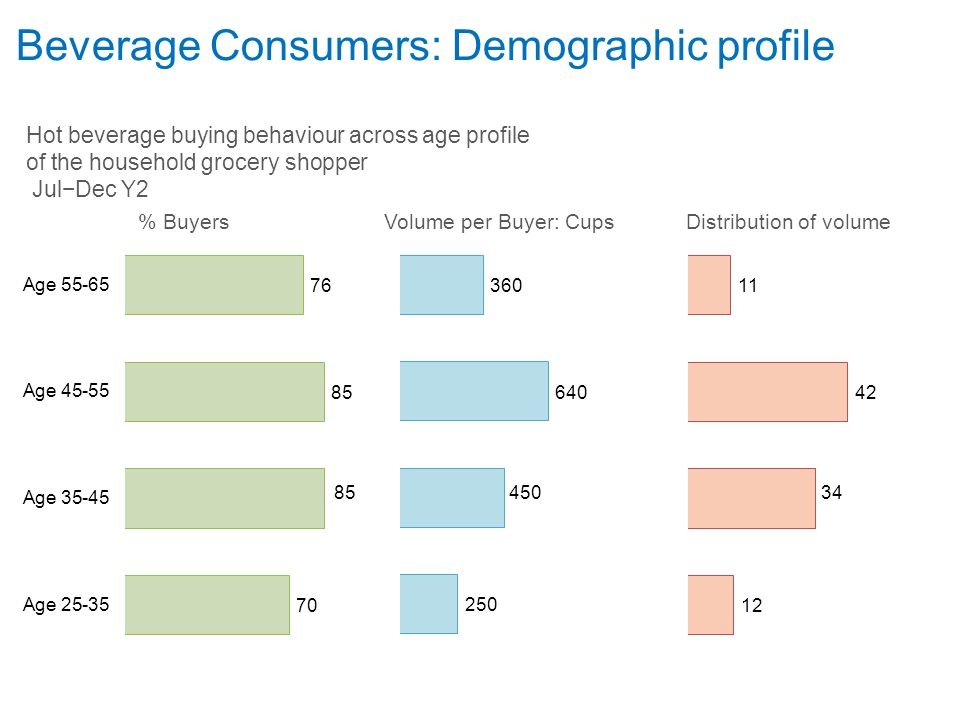 % Buyers Volume per Buyer: Cups Distribution of volume Beverage Consumers: Demographic profile Hot beverage buying behaviour across age profile of the