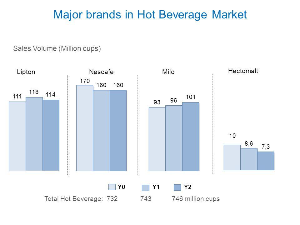 LiptonNescafeMilo Major brands in Hot Beverage Market Y0Y1Y2 Sales Volume (Million cups) Total Hot Beverage: 732 743 746 million cups Hectomalt