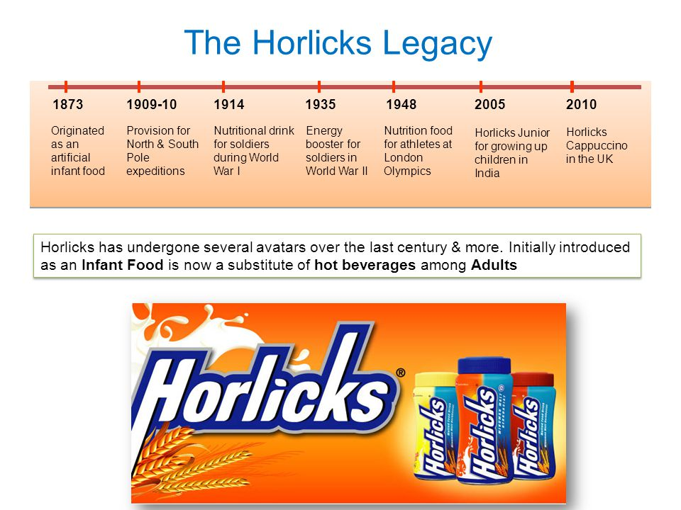 Horlicks has undergone several avatars over the last century & more. Initially introduced as an Infant Food is now a substitute of hot beverages among