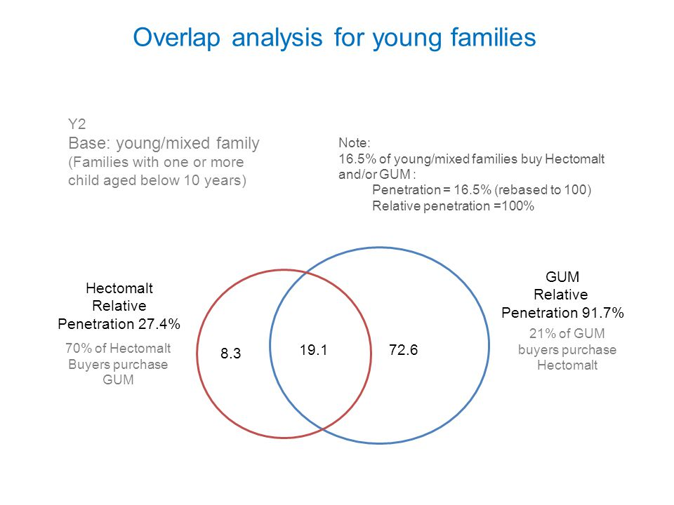 Overlap analysis for young families 8.3 19.172.6 Hectomalt Relative Penetration 27.4% Note: 16.5% of young/mixed families buy Hectomalt and/or GUM : P
