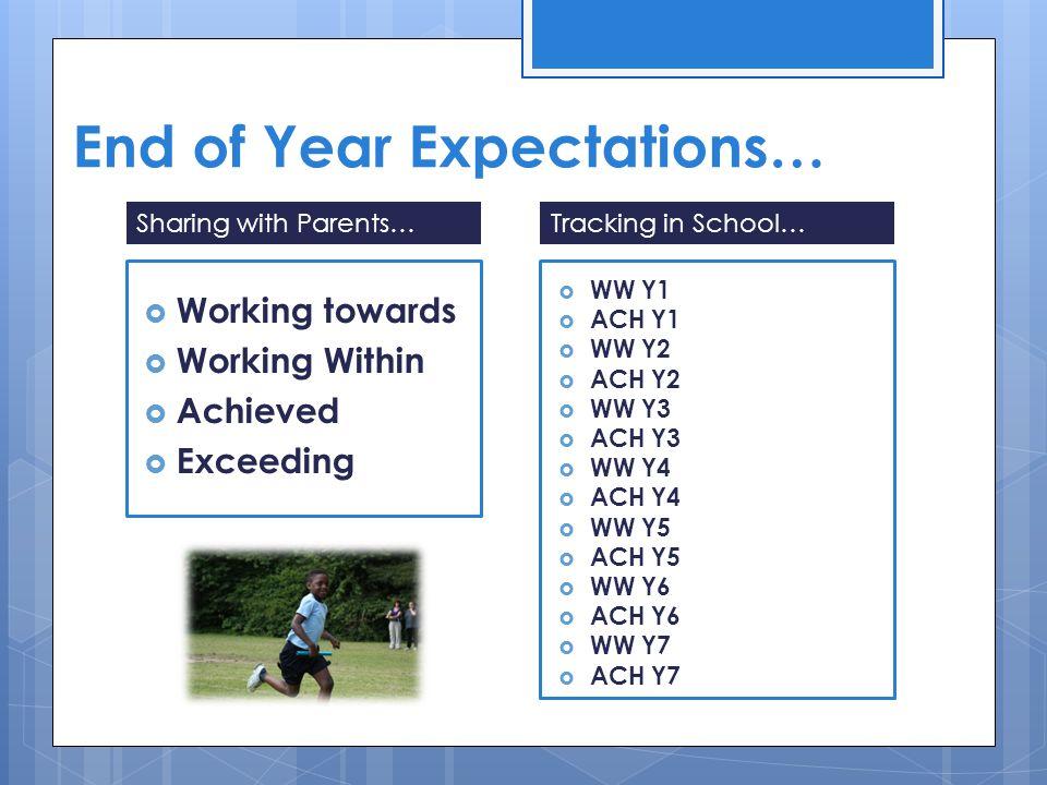  Working towards  Working Within  Achieved  Exceeding Sharing with Parents…  WW Y1  ACH Y1  WW Y2  ACH Y2  WW Y3  ACH Y3  WW Y4  ACH Y4  WW Y5  ACH Y5  WW Y6  ACH Y6  WW Y7  ACH Y7 Tracking in School…