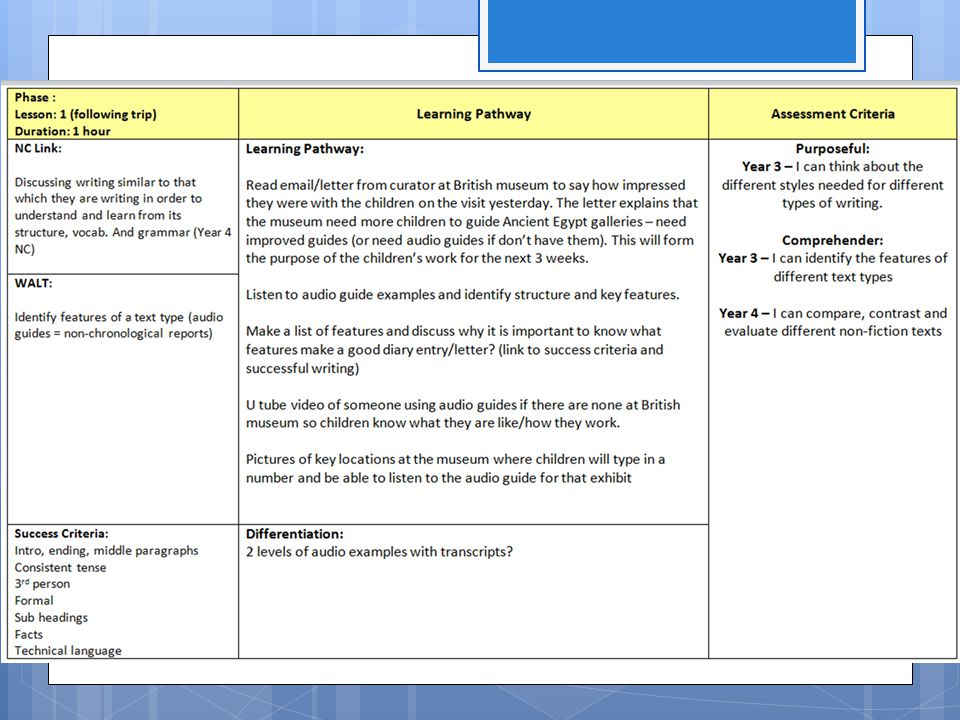 Considerations for Staff  Shared understanding of assessment.