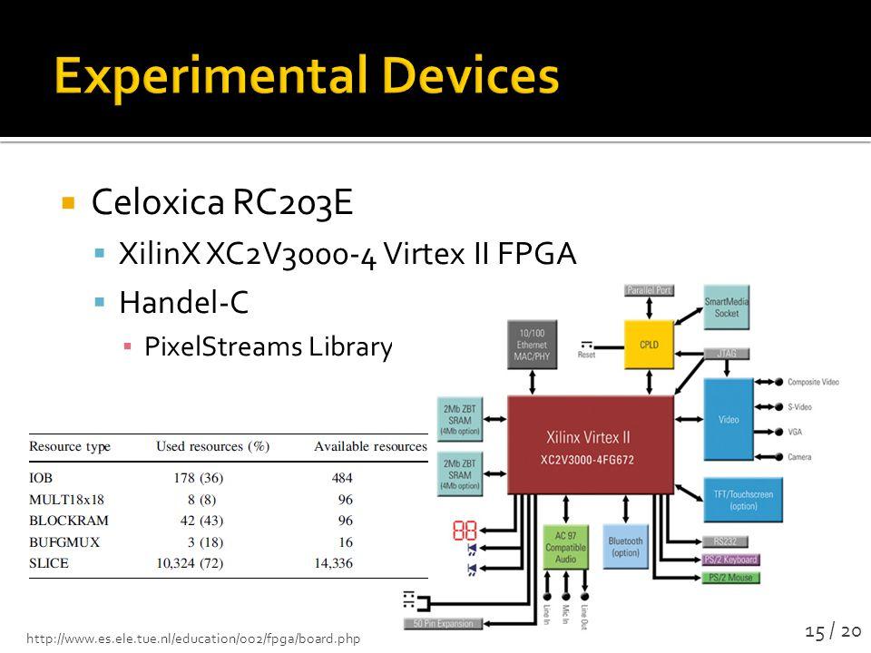  Celoxica RC203E  XilinX XC2V3000-4 Virtex II FPGA  Handel-C ▪ PixelStreams Library http://www.es.ele.tue.nl/education/oo2/fpga/board.php 15 / 20
