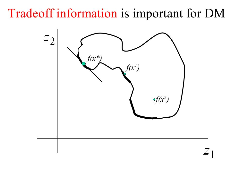 Tradeoff information is important for DM f(x*) f(x 1 ) f(x 2 )