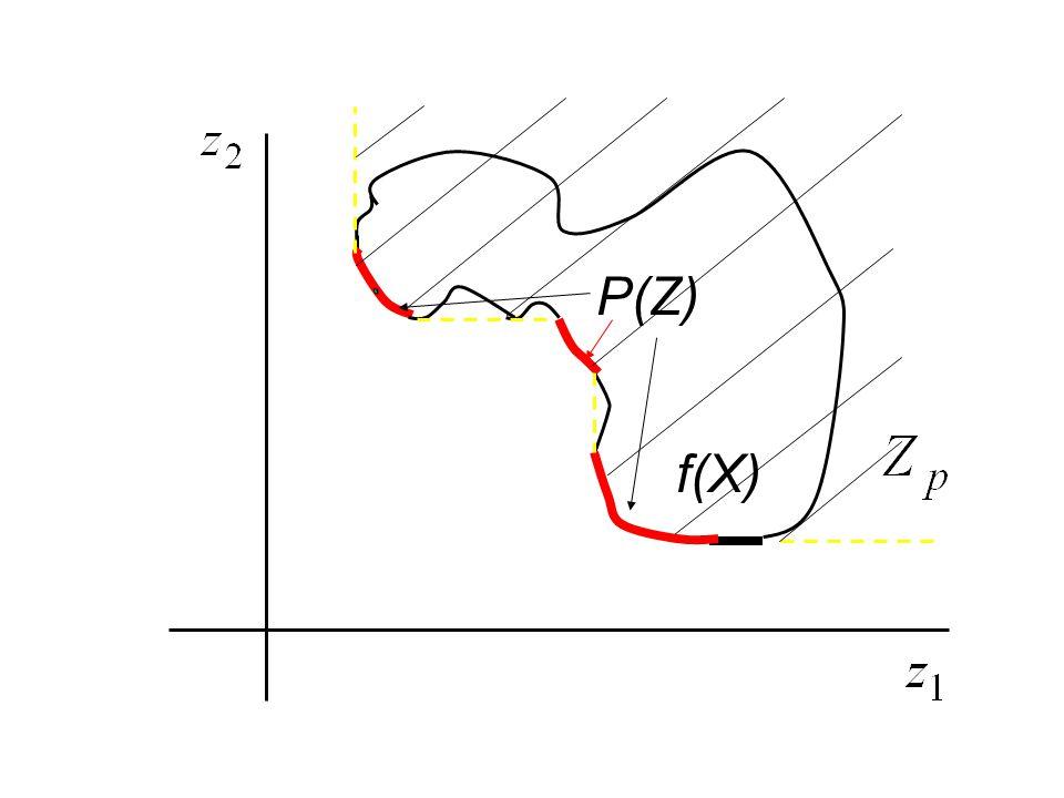P(Z) f(X)