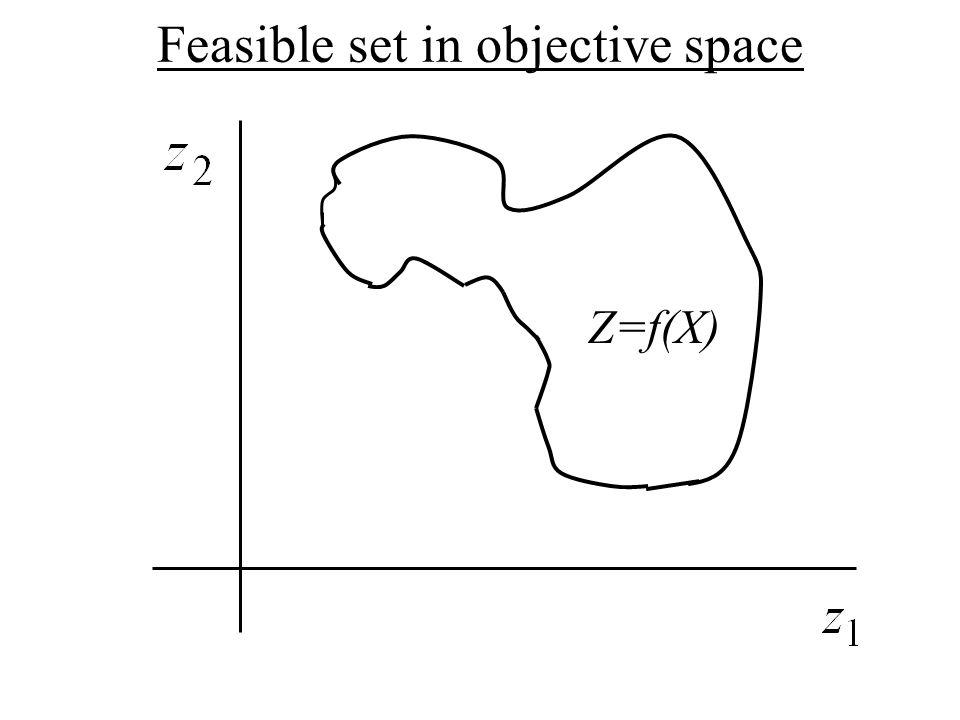 Z=f(X) Feasible set in objective space