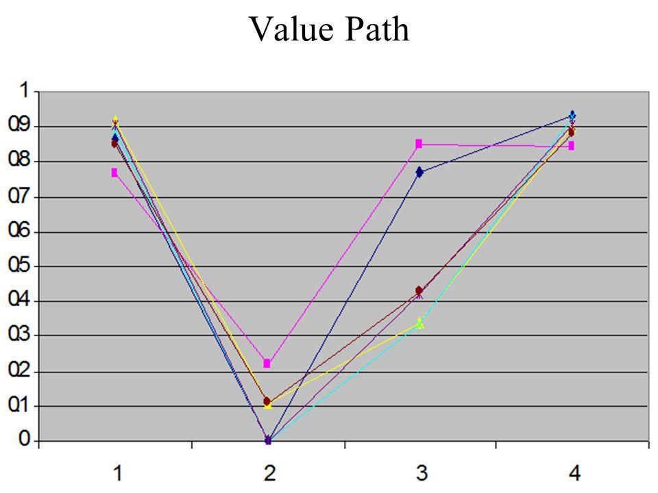 Value Path