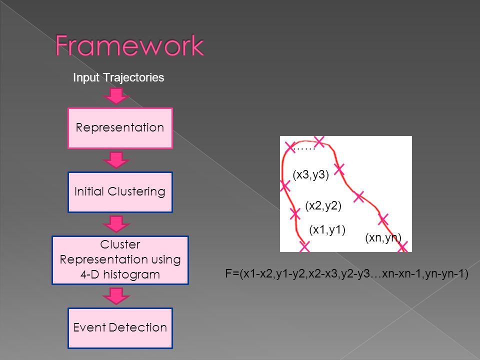Representation Input Trajectories Initial Clustering Cluster Representation using 4-D histogram Event Detection (x1,y1) (x2,y2) (xn,yn) (x3,y3) …… F=(x1-x2,y1-y2,x2-x3,y2-y3…xn-xn-1,yn-yn-1)