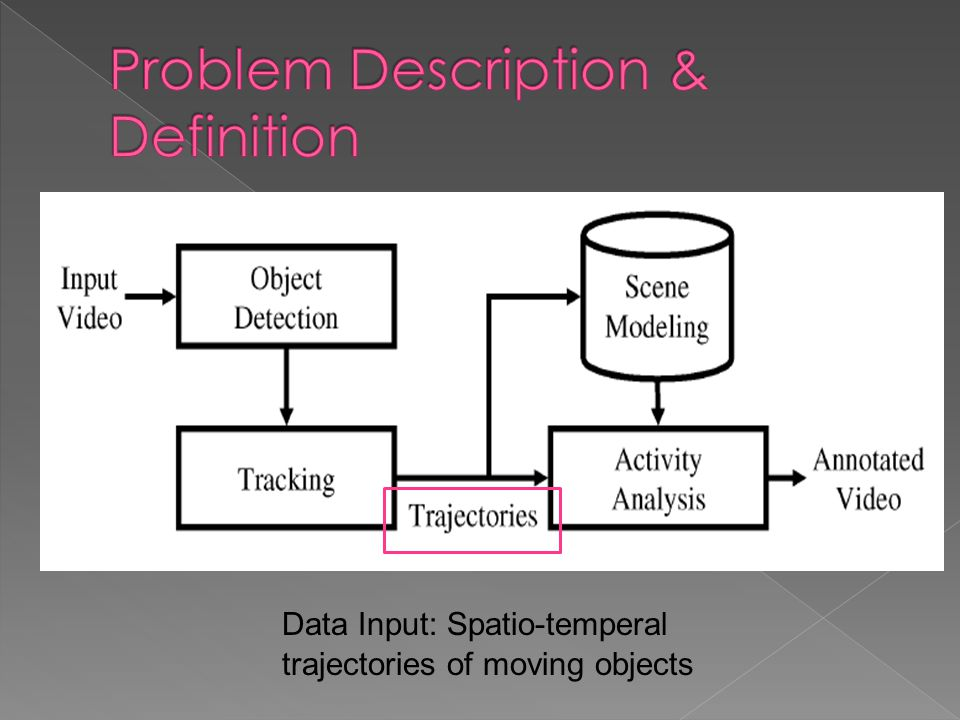 Data Input: Spatio-temperal trajectories of moving objects