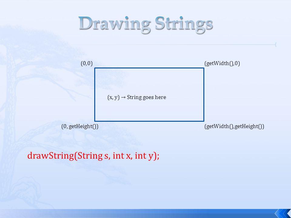 drawString(String s, int x, int y); (0,0) (getWidth(),0) (0, getHeight())(getWidth(),getHeight()) (x, y) → String goes here