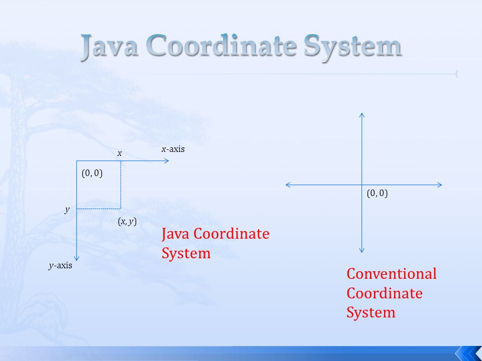 (0, 0) (x, y) x y x-axis y-axis Java Coordinate System (0, 0) Conventional Coordinate System