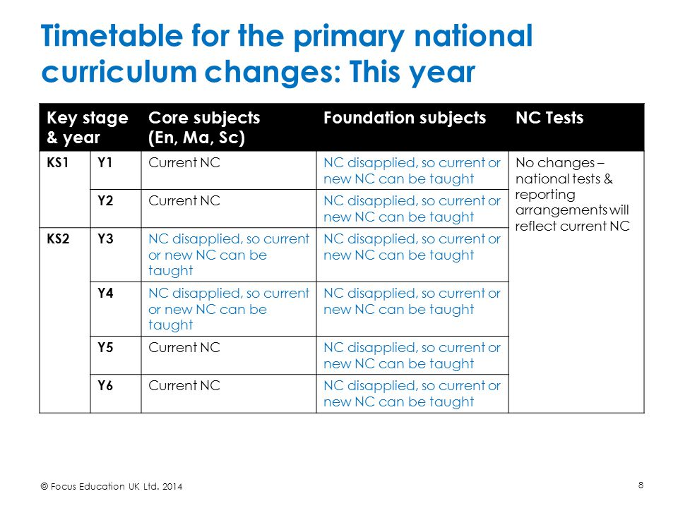 Timetable for the primary national curriculum changes: This year © Focus Education UK Ltd. 2014 8 Key stage & year Core subjects (En, Ma, Sc) Foundati