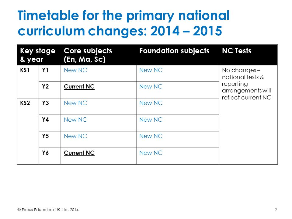Timetable for the primary national curriculum changes: 2015 – 2016 © Focus Education UK Ltd.
