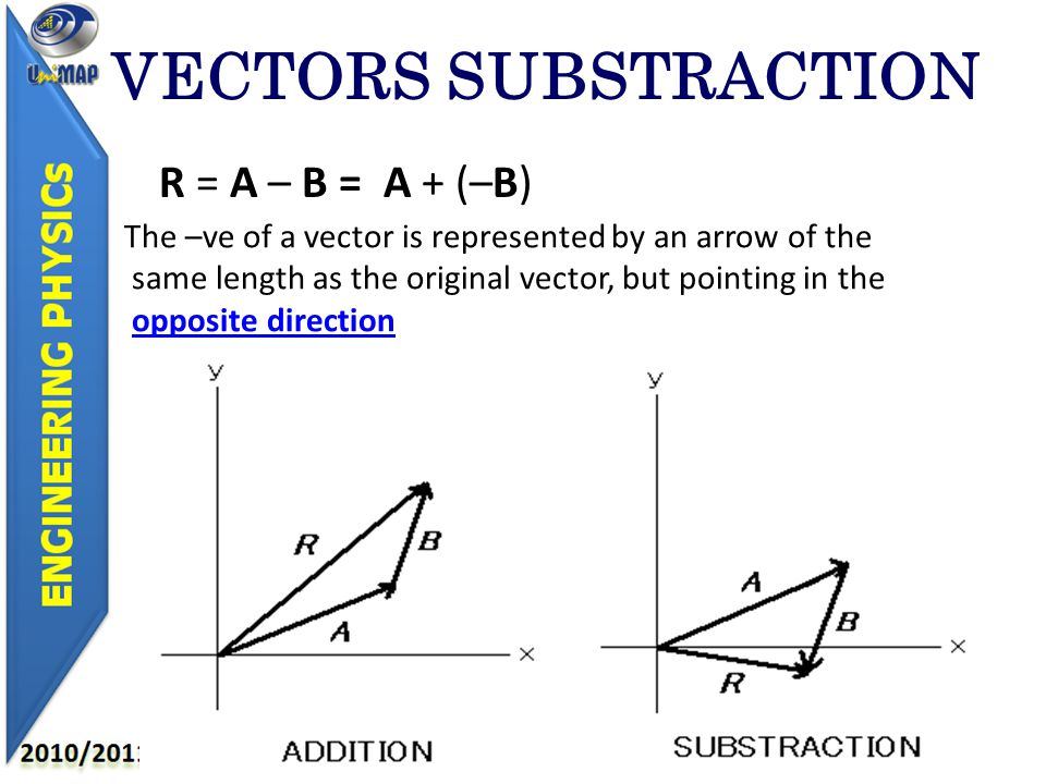 VECTORS SUBSTRACTION R = A – B = A + (–B) The –ve of a vector is represented by an arrow of the same length as the original vector, but pointing in the opposite direction