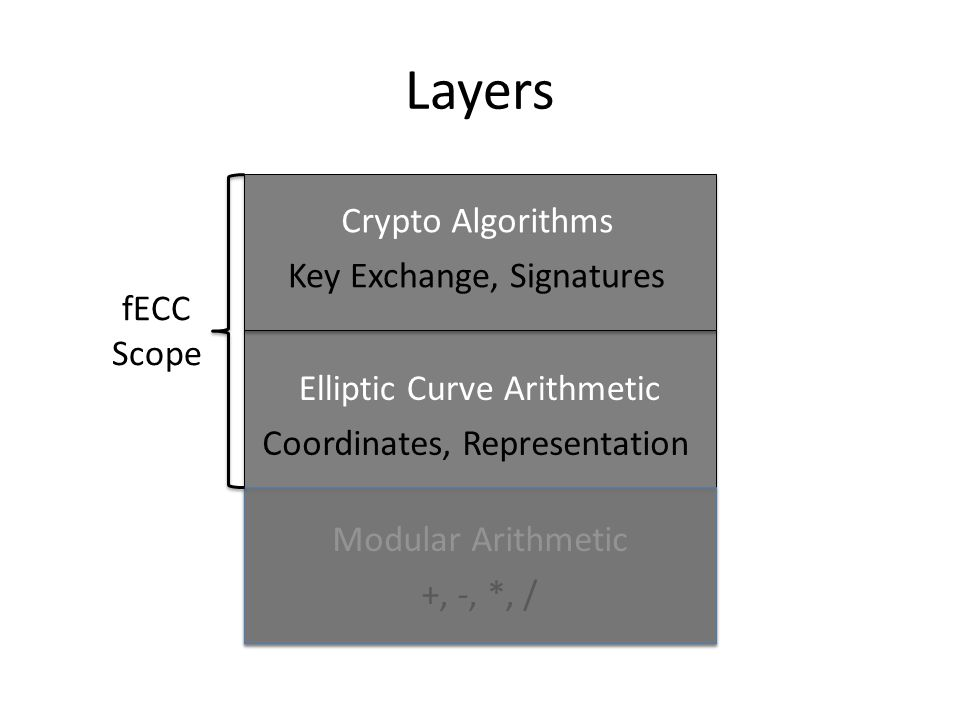 Layers Crypto Algorithms Elliptic Curve Arithmetic Modular Arithmetic Key Exchange, Signatures Coordinates, Representation +, -, *, / fECC Scope