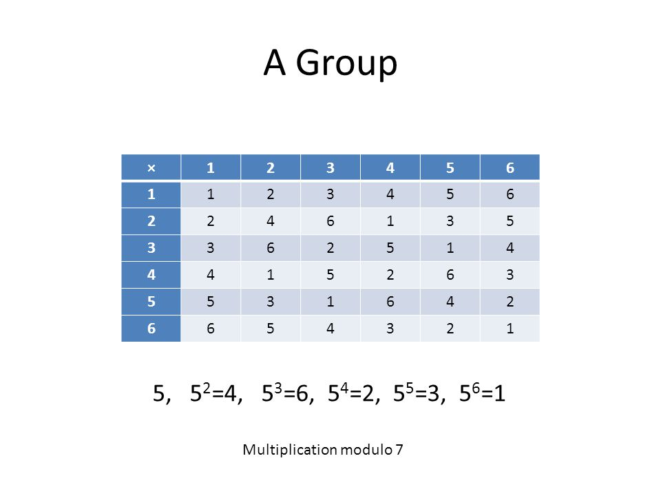 A Group ×123456 1123456 2246135 3362514 4415263 5531642 6654321 5, 5 2 =4, 5 3 =6, 5 4 =2, 5 5 =3, 5 6 =1 Multiplication modulo 7