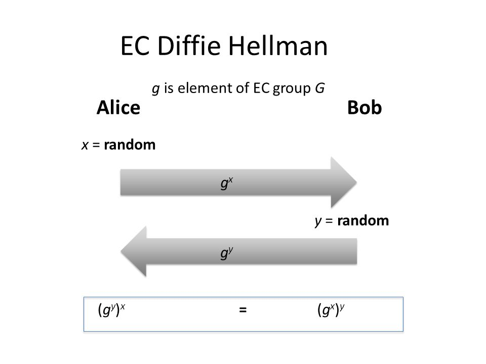 EC Diffie Hellman AliceBob x = random gxgx gygy y = random (gx)y(gx)y (gy)x(gy)x = g is element of EC group G