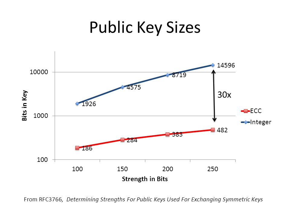 Public Key Sizes From RFC3766, Determining Strengths For Public Keys Used For Exchanging Symmetric Keys 30x
