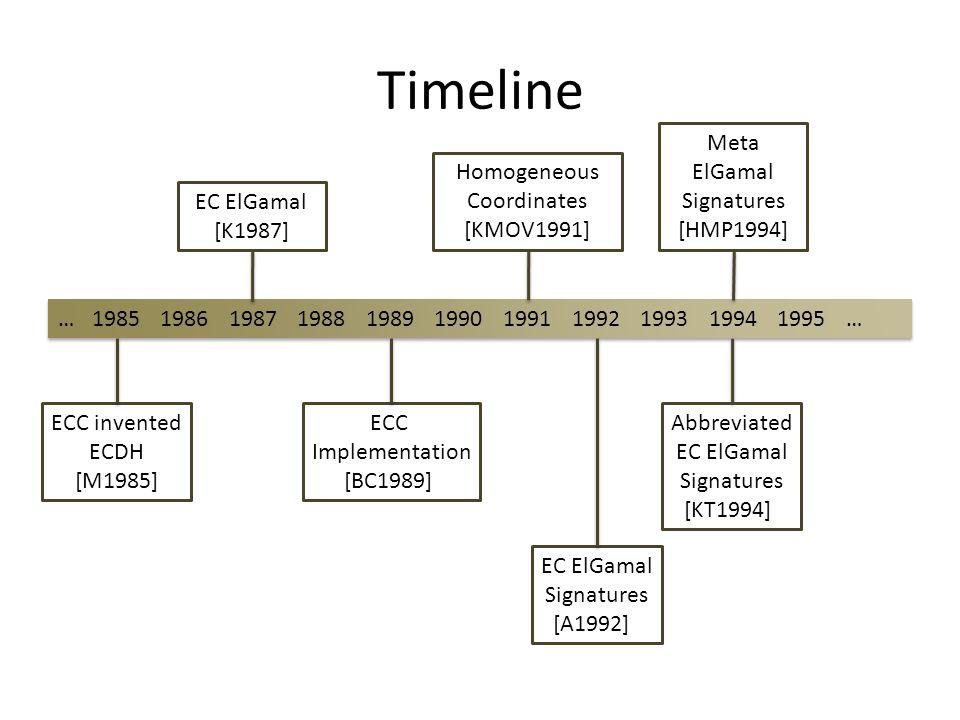 Timeline 19851986198719881989199019911992199319941995…… ECC invented ECDH [M1985] EC ElGamal [K1987] ECC Implementation [BC1989] Homogeneous Coordinat