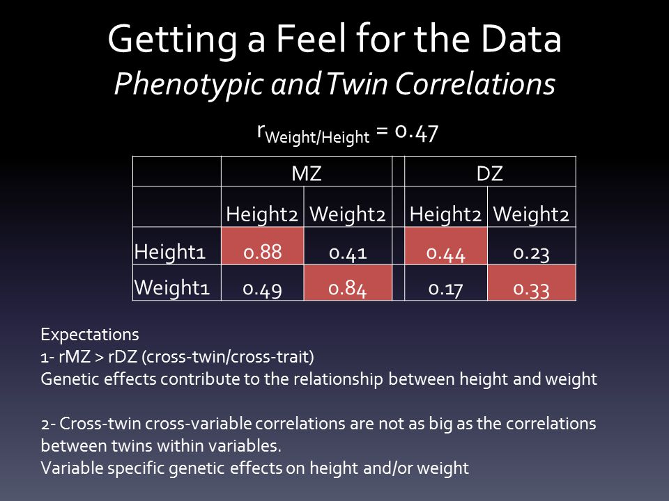 Getting a Feel for the Data Phenotypic and Twin Correlations MZ DZ Height2Weight2 Height2Weight2 Height10.880.41 0.440.23 Weight10.490.84 0.170.33 r Weight/Height = 0.47 Expectations 1- rMZ > rDZ (cross-twin/cross-trait) Genetic effects contribute to the relationship between height and weight 2- Cross-twin cross-variable correlations are not as big as the correlations between twins within variables.
