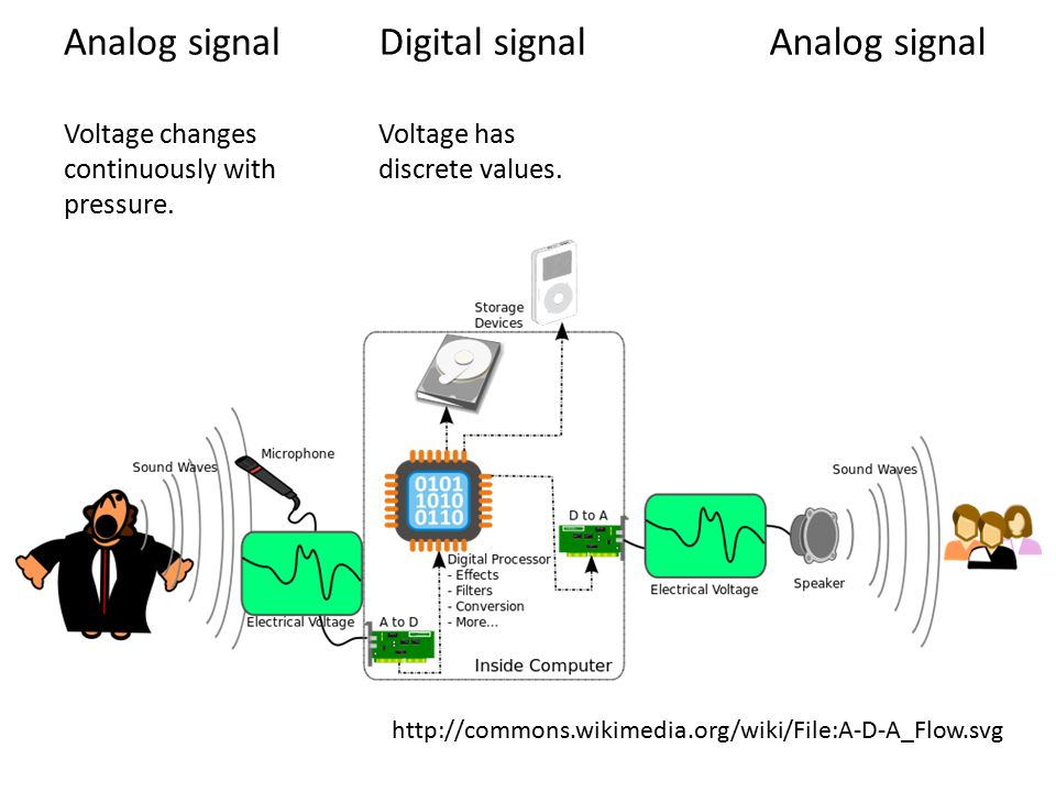 Analog signals Smooth and continuous.Most physical and biological signals, e.g.