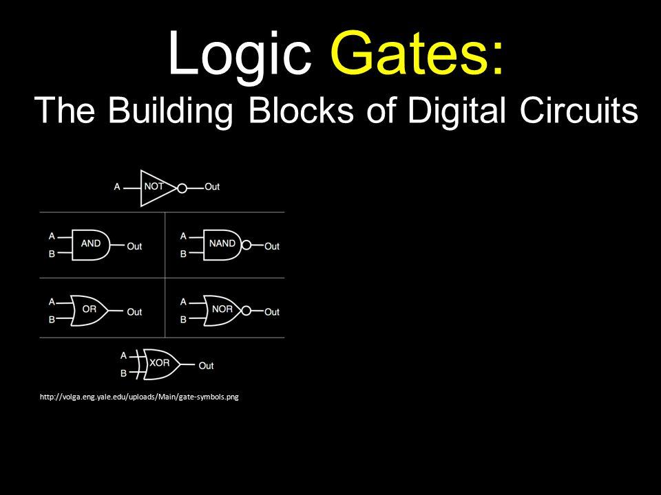 Logic Gates: The Building Blocks of Digital Circuits http://volga.eng.yale.edu/uploads/Main/gate-symbols.png http://cpuville.com/logic_gates.htm resistor transistor