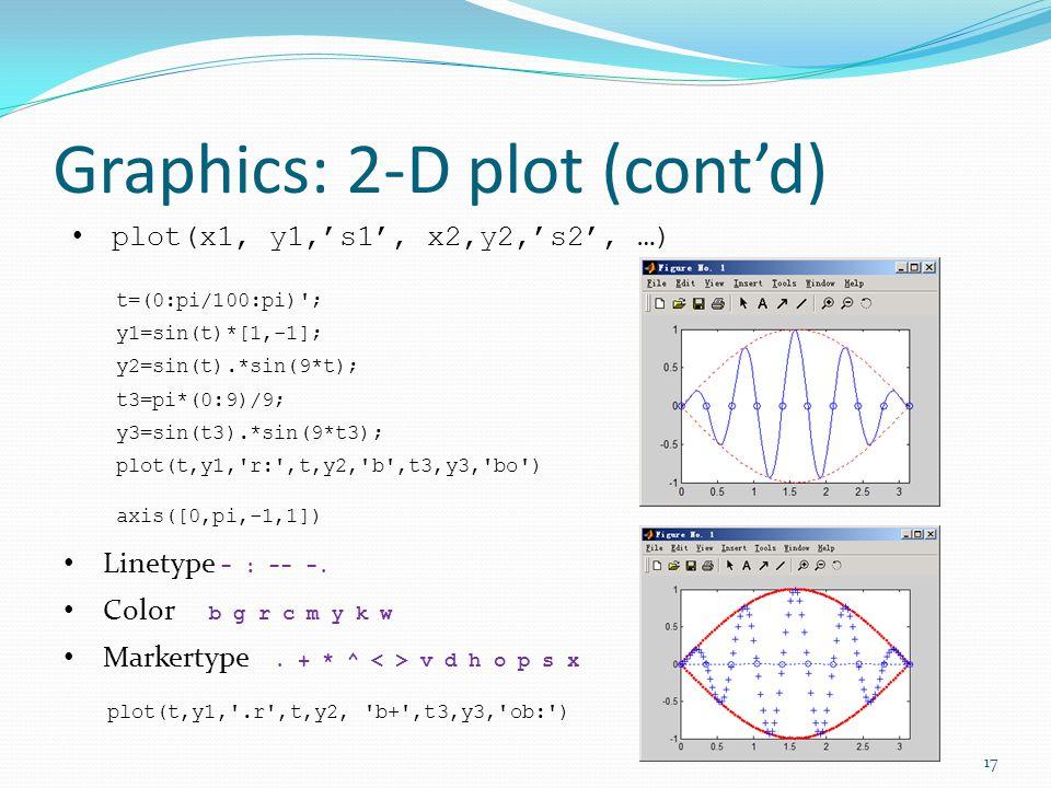 Graphics: 2-D plot (cont'd) plot(x1, y1,'s1', x2,y2,'s2', …) t=(0:pi/100:pi) ; y1=sin(t)*[1,-1]; y2=sin(t).*sin(9*t); t3=pi*(0:9)/9; y3=sin(t3).*sin(9*t3); plot(t,y1, r: ,t,y2, b ,t3,y3, bo ) axis([0,pi,-1,1]) Linetype - : -- -.