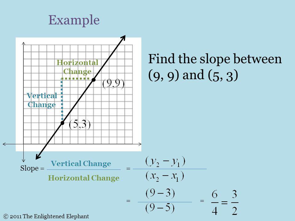 Slope = Vertical Change Horizontal Change (4,2) (2,-1) 1.