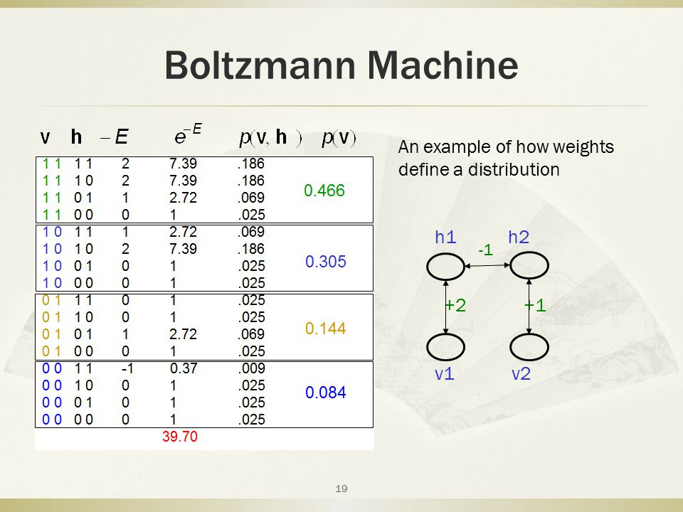 Boltzmann Machine 19 h1 h2 +2 +1 v1 v2 An example of how weights define a distribution