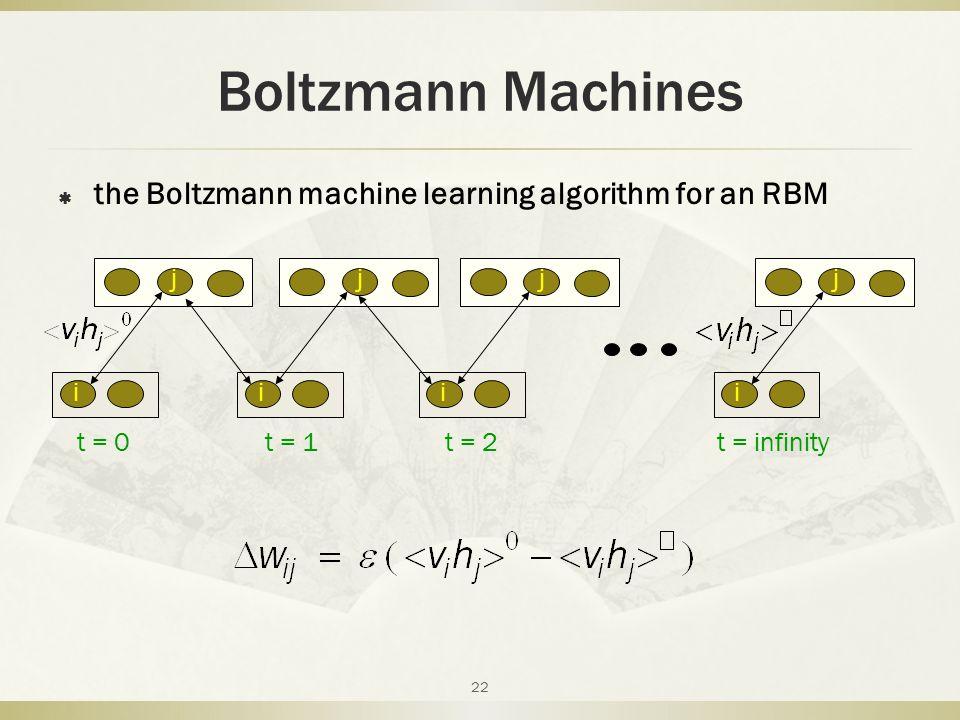 Boltzmann Machines  the Boltzmann machine learning algorithm for an RBM 22 i j ii j i j t = 0 j t = 1t = 2t = infinity
