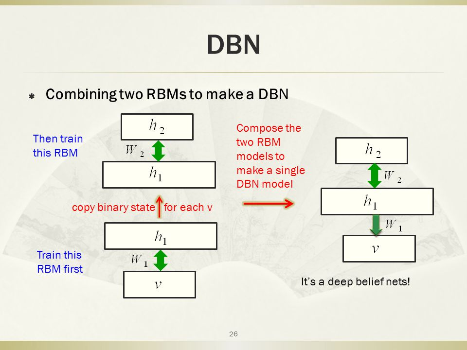 DBN  Combining two RBMs to make a DBN 26 copy binary state for each v Compose the two RBM models to make a single DBN model Train this RBM first Then