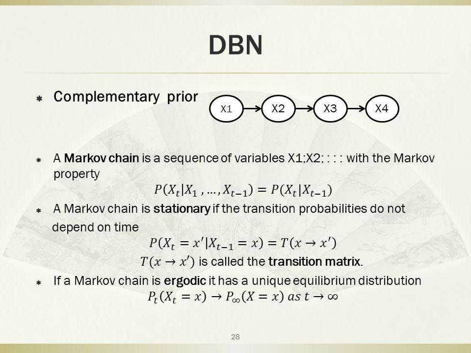 DBN 28 X1 X2X3X4
