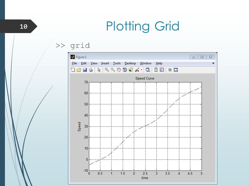 Plotting Grid 10 >> grid