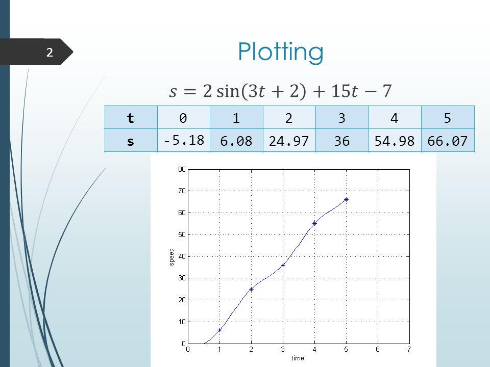 Plotting 2 t 0 12345 s- 5.18 6.0824.973654.9866.07