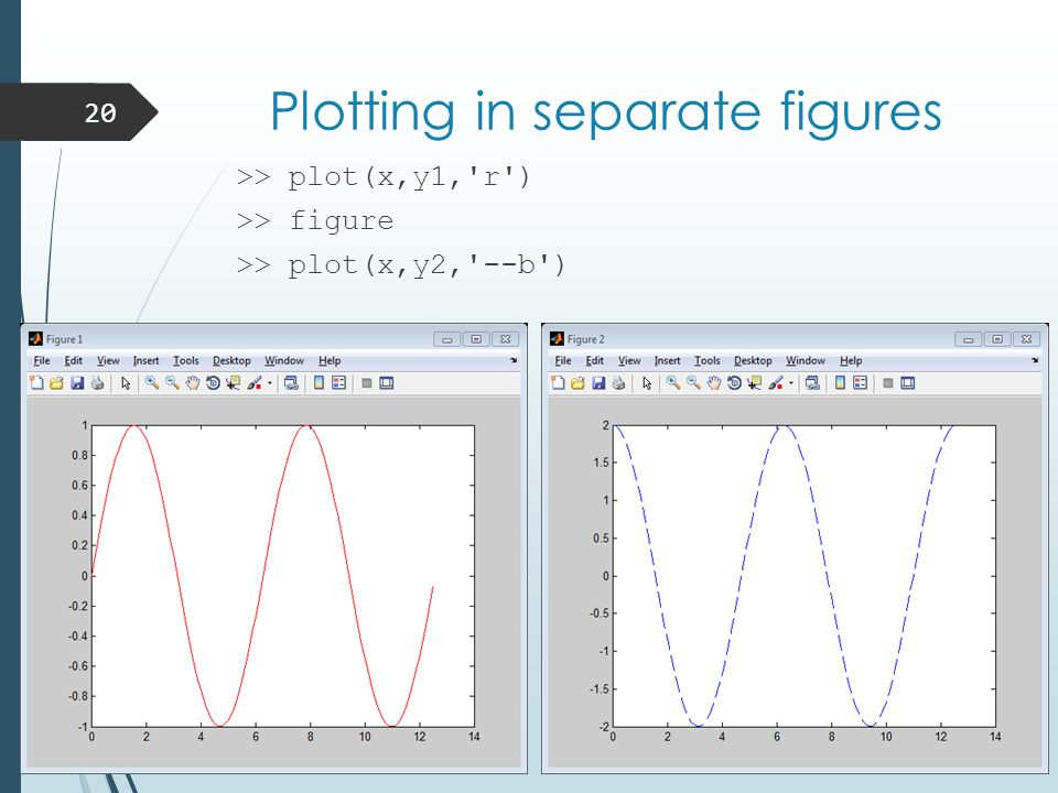 Plotting in separate figures >> plot(x,y1, r ) >> figure >> plot(x,y2, --b ) 20