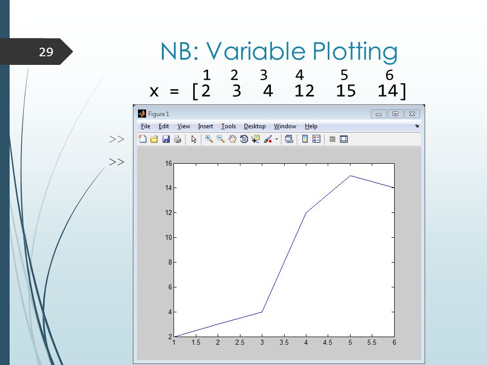 NB: Variable Plotting x = [2 3 4 12 15 14] >> x = [2 3 4 12 15 14]; >> plot(x) 29 1 2 3 4 5 6