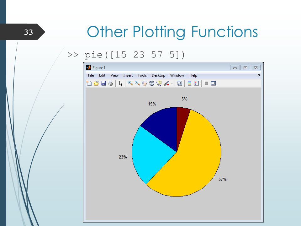 Other Plotting Functions >> pie([15 23 57 5]) 33