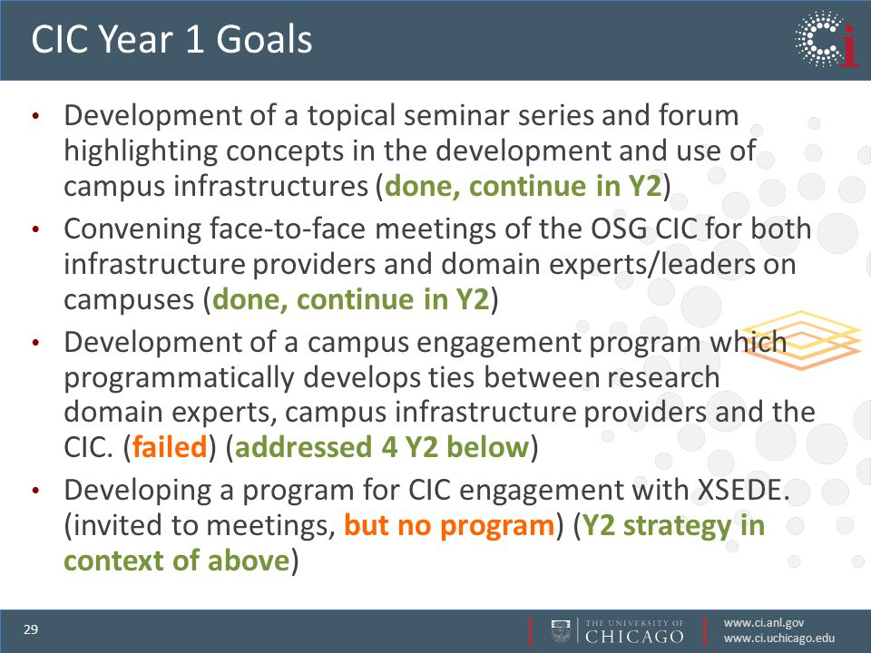 www.ci.anl.gov www.ci.uchicago.edu 29 CIC Year 1 Goals Development of a topical seminar series and forum highlighting concepts in the development and use of campus infrastructures (done, continue in Y2) Convening face-to-face meetings of the OSG CIC for both infrastructure providers and domain experts/leaders on campuses (done, continue in Y2) Development of a campus engagement program which programmatically develops ties between research domain experts, campus infrastructure providers and the CIC.