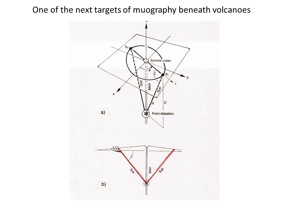 One of the next targets of muography beneath volcanoes