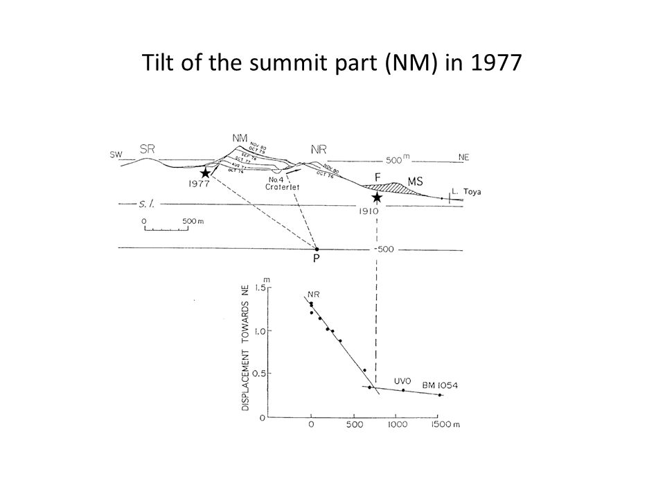 Tilt of the summit part (NM) in 1977