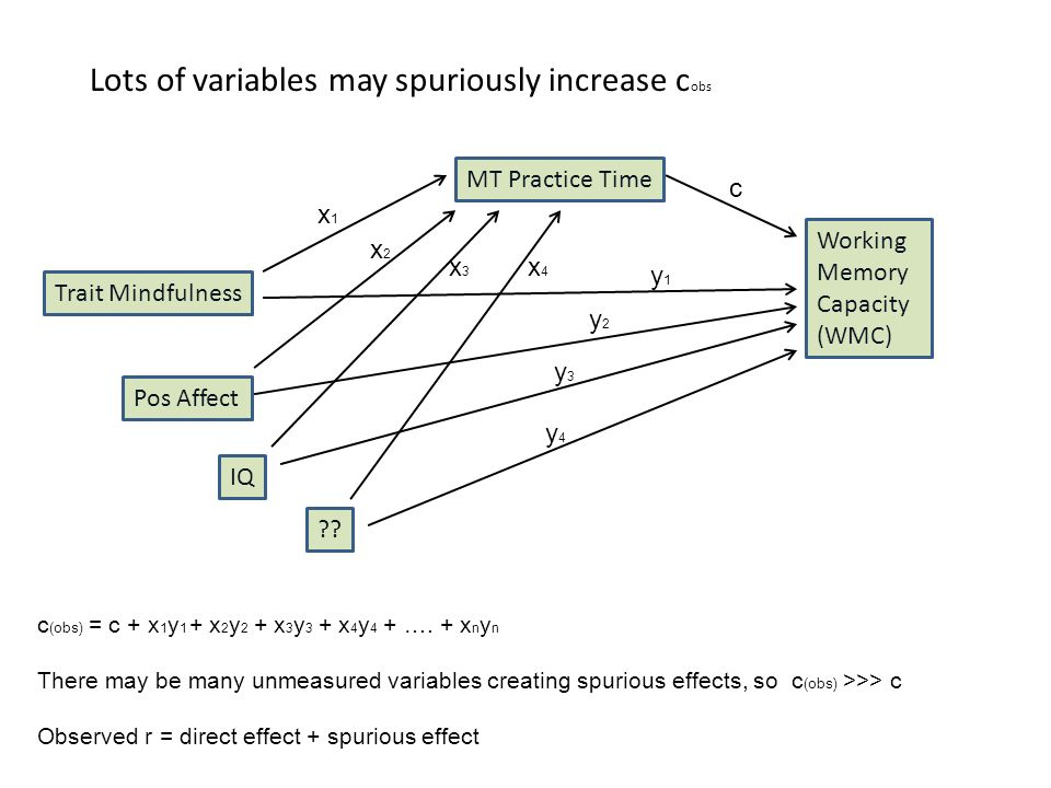 Lots of variables may spuriously increase c obs Working Memory Capacity (WMC) c Trait Mindfulness MT Practice Time y1y1 x1x1 c (obs) = c + x 1 y 1 + x 2 y 2 + x 3 y 3 + x 4 y 4 + ….
