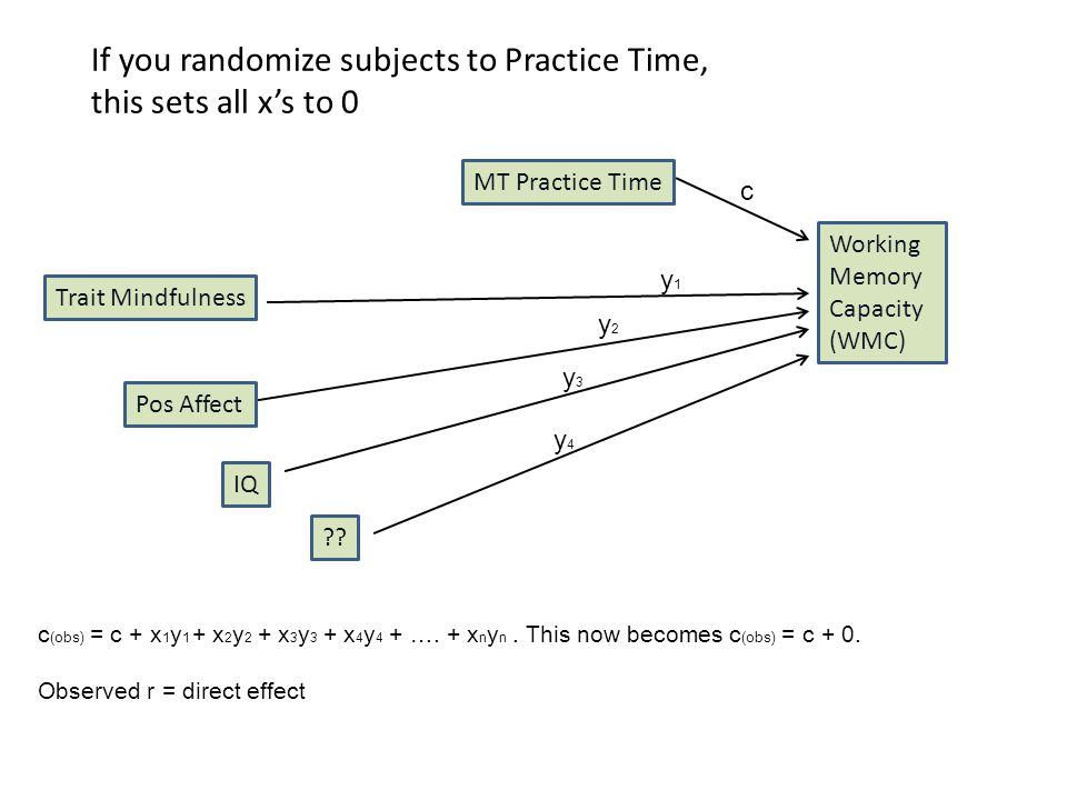 If you randomize subjects to Practice Time, this sets all x's to 0 Working Memory Capacity (WMC) c Trait Mindfulness MT Practice Time y1y1 c (obs) = c + x 1 y 1 + x 2 y 2 + x 3 y 3 + x 4 y 4 + ….
