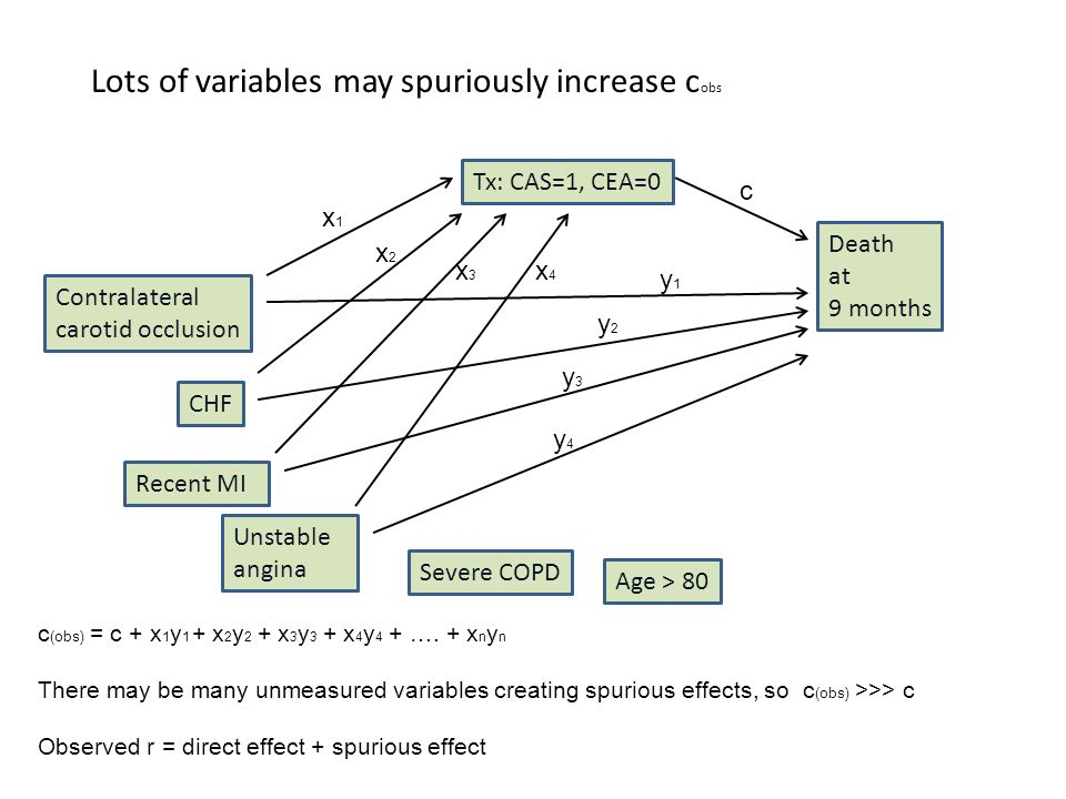 Lots of variables may spuriously increase c obs Death at 9 months c Contralateral carotid occlusion Tx: CAS=1, CEA=0 y1y1 x1x1 c (obs) = c + x 1 y 1 +