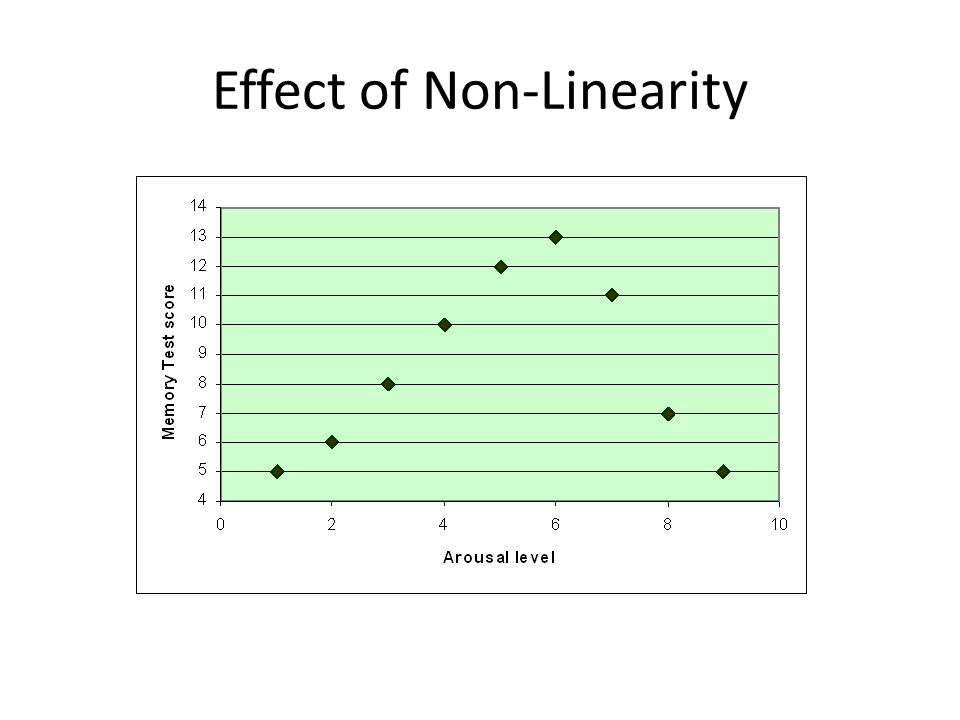 Effect of Non-Linearity