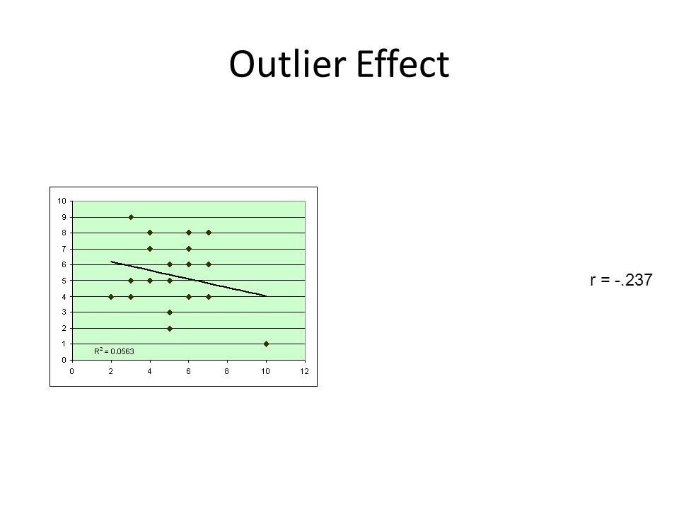 Outlier Effect r = -.237