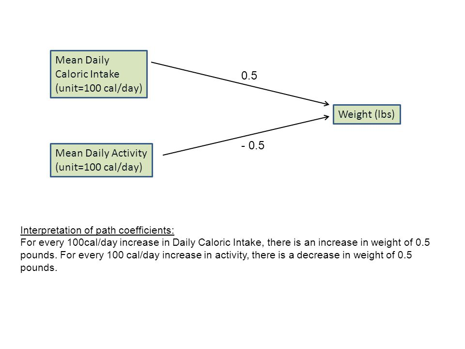 Mean Daily Caloric Intake (unit=100 cal/day) 0.5 Interpretation of path coefficients: For every 100cal/day increase in Daily Caloric Intake, there is an increase in weight of 0.5 pounds.