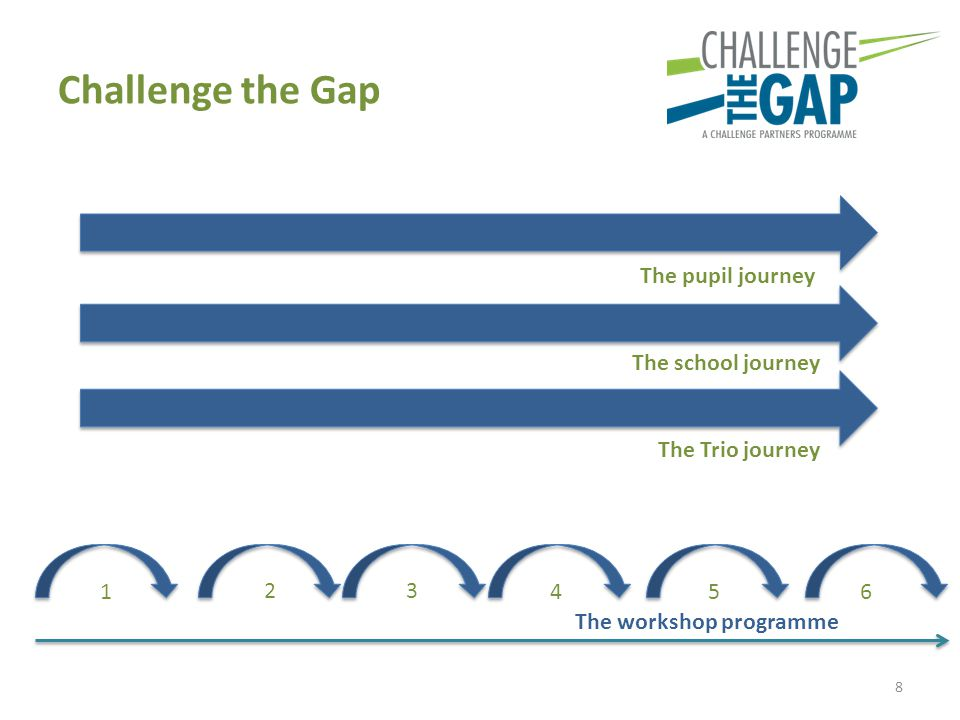 Challenge the Gap 8 The workshop programme 1 2 3 4 56 The pupil journey The school journey The Trio journey